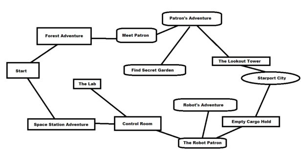 RPG Graph 2